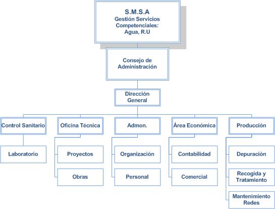 Organigrama-SMSA