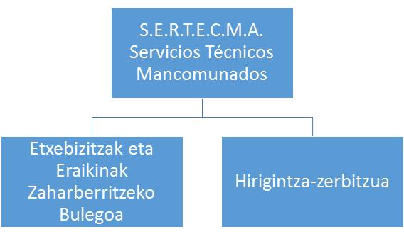 Organigrama-sertecma-eu